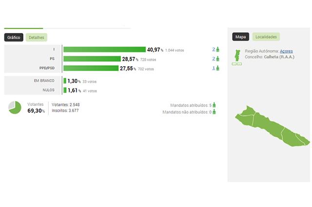 açores-radio-lumena-musica-noticias-politica-resultados-autarquicas2013-total-região-calheta