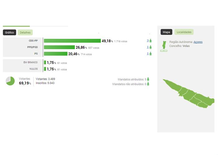 açores-radio-lumena-musica-noticias-politica-resultados-autarquicas2013-total-região-velas