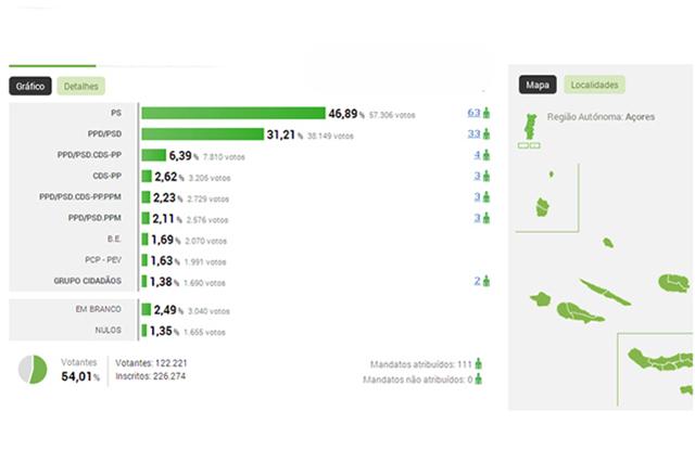 açores-radio-lumena-musica-noticias-politica-resultados-autarquicas2013-total-região