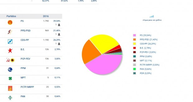 São Jorge continua representado por três partidos (PS, PSD e CDS) no parlamento regional