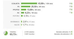 """Assembleia Municipal da Calheta: Independentes """"Dar Vida ao Concelho"""" conseguem também maioria ao eleger oito mandatos (c/gráfico)"""