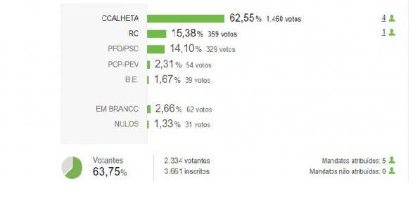 Décio Pereira reeleito para novo mandato na Câmara da Calheta com maioria absoluta (62,55%), Renascer do Concelho elege um mandato e PSD perde único vereador que tinha na autarquia (c/áudio)