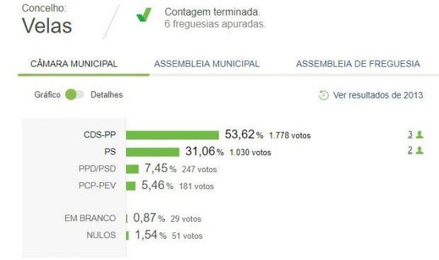 Luís Silveira renova maioria na Câmara das Velas com 53,62% dos votos e PSD é o grande derrotado no concelho (c/áudio)