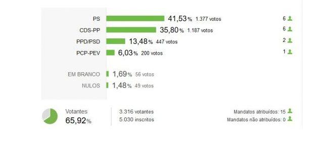 Assembleia Municipal das Velas: CDU é revelação da noite, PS é o mais votado mas elege tantos mandatos como o CDS e PSD fica-se pelos 2 mandatos (c/gráfico)