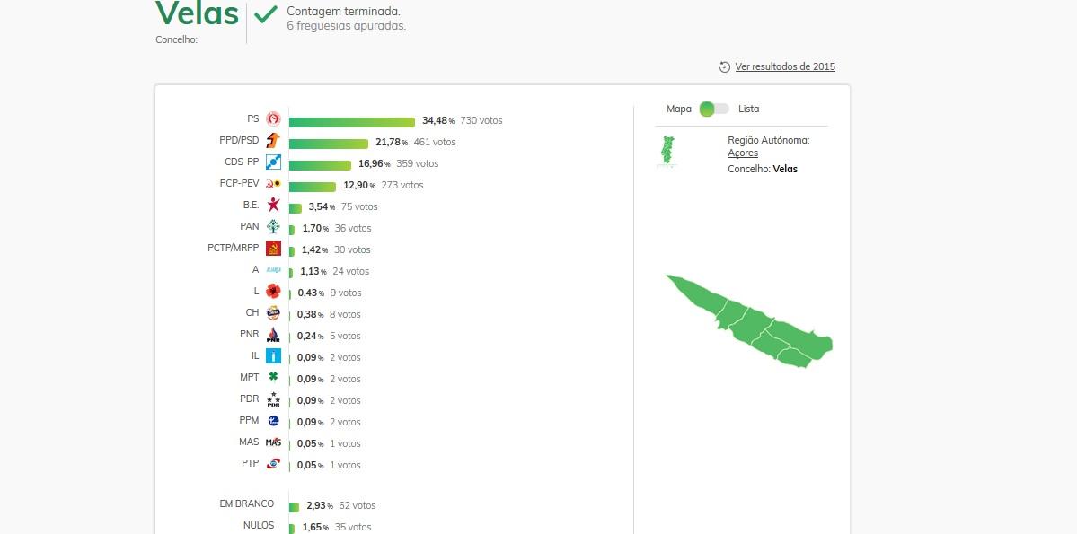 PS é o partido mais votado na ilha de São Jorge