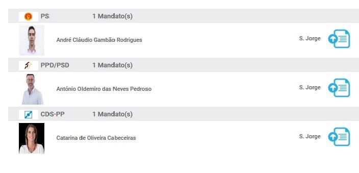 PS vence em S.Jorge, mas perde um deputado, CDS é revelação da noite eleitoral e PSD perde votos (c/áudio)