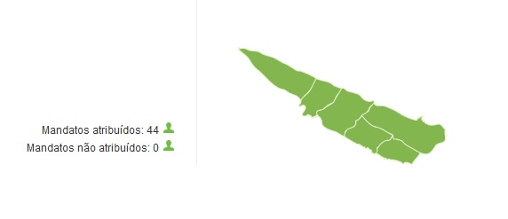 Juntas de Freguesia: nas Velas CDS-PP aumenta número de juntas e soma 4, sendo que as outras duas ficam entregues ao PS e PSD (c/gráficos)