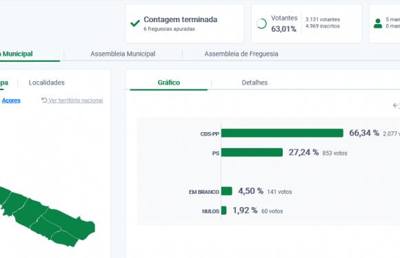 Luís Silveira avança para terceiro mandato à Autarquia das Velas com grande reforço na votação – CDS-PP conquista 66,4% da votação elegendo 4 mandatos e PS apenas um
